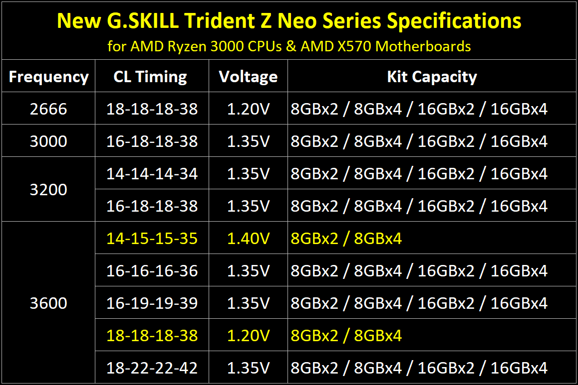 https://www.gskill.com/_upload/htmlEdit/trident-z-neo-launch-spec-table-eng.png
